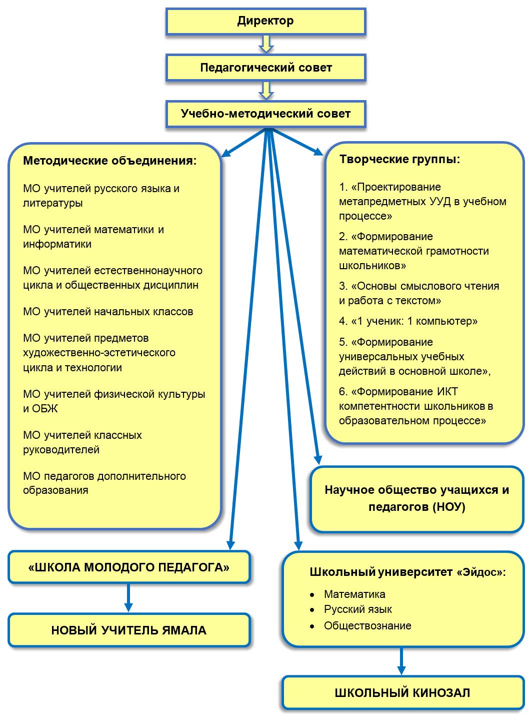 Методическая система учителя информатики схема